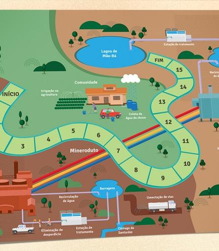 Jogo da água Samarco